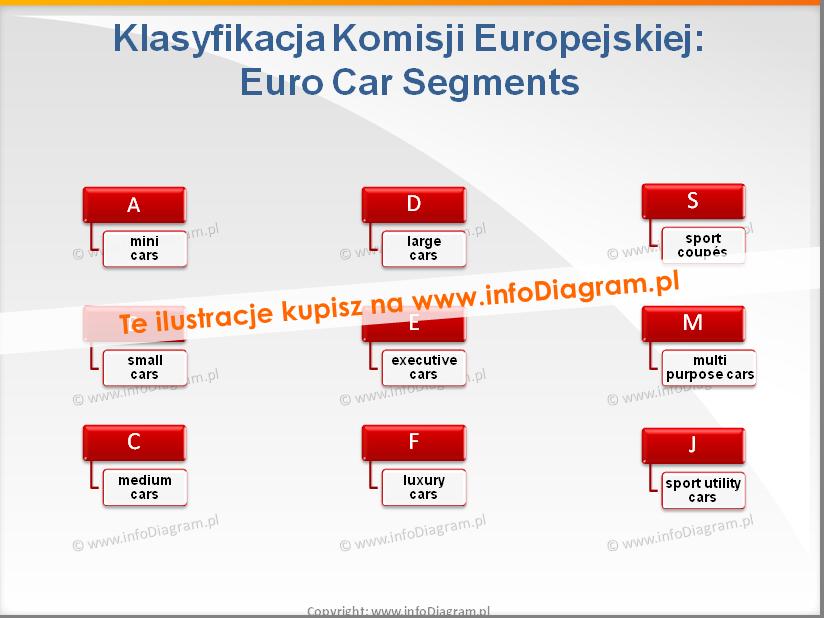 samochody Euro Car Segments Klasyfikacja UE