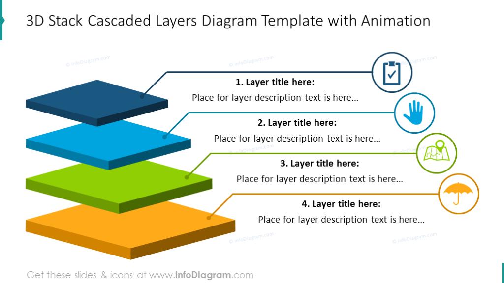 3D cascaded layers diagram with short description and symbols