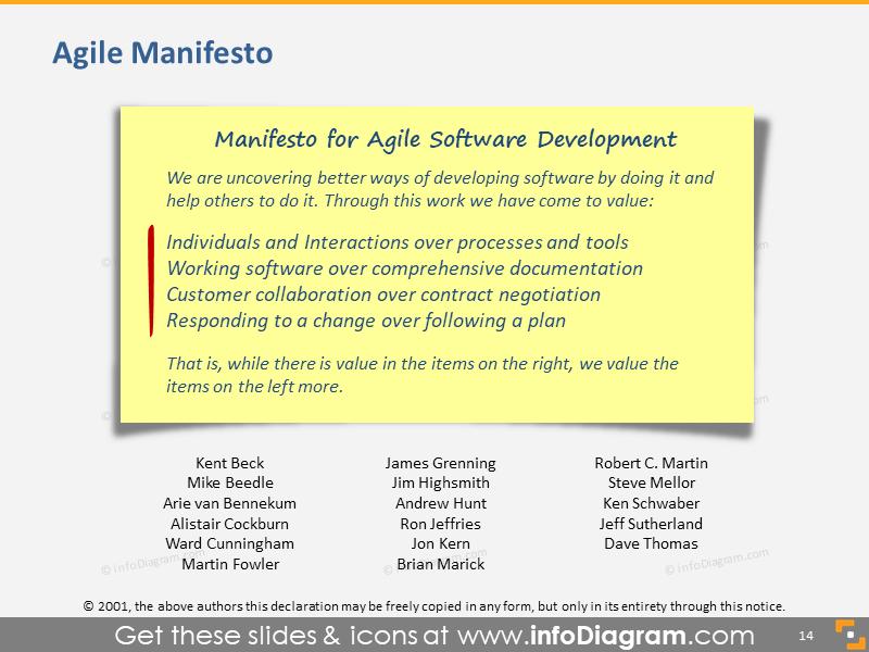 Agile Manifesto Software Development Presentation Slide