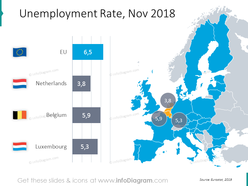 Unemployment Rate for November 2018: Netherlands, Belgium, Luxembourg