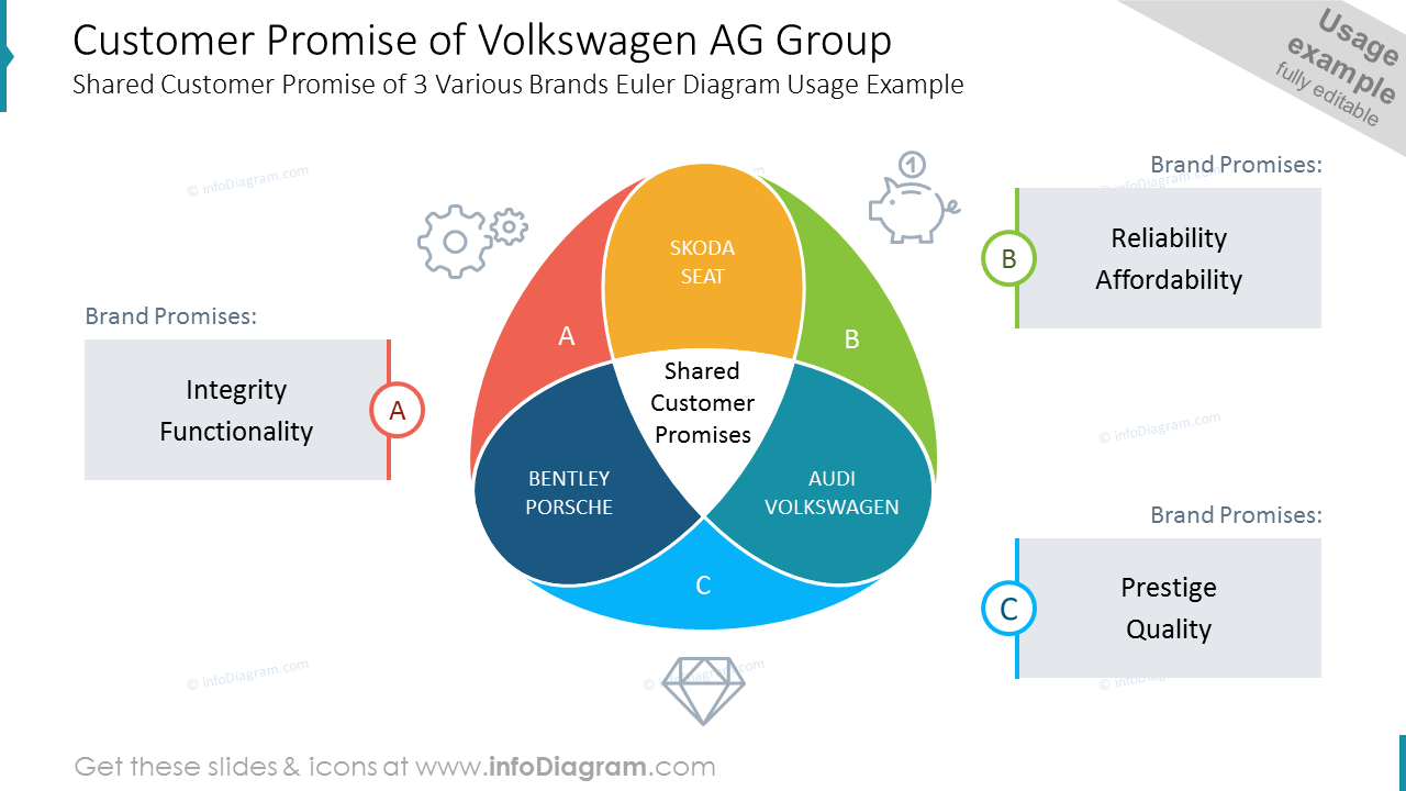 Customer Promise of Volkswagen AG Group Shared Customer Promise of 3 Various Brands Euler Diagram Usage Example