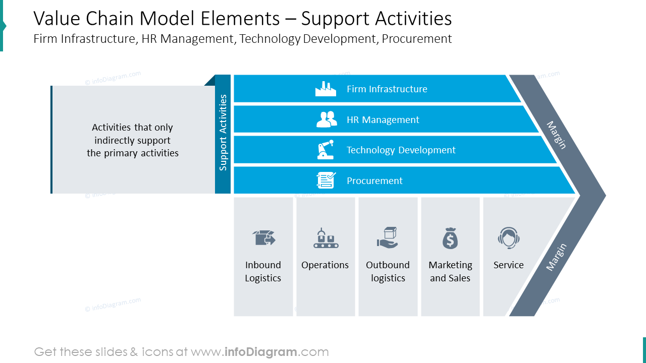Support activities: elements of value chain model