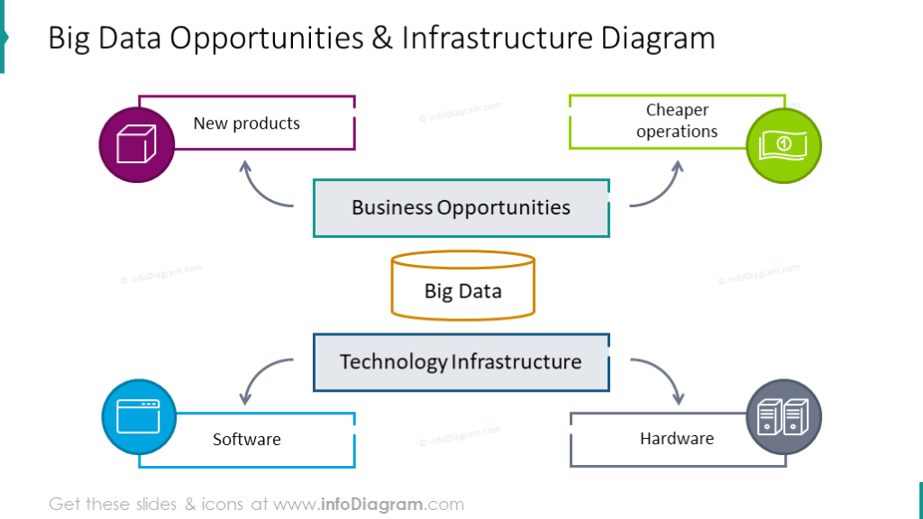 Big data opportunities and infrastructure diagram