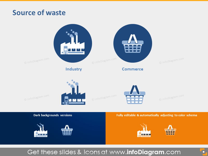 Source of Waste - Industry and Commerce