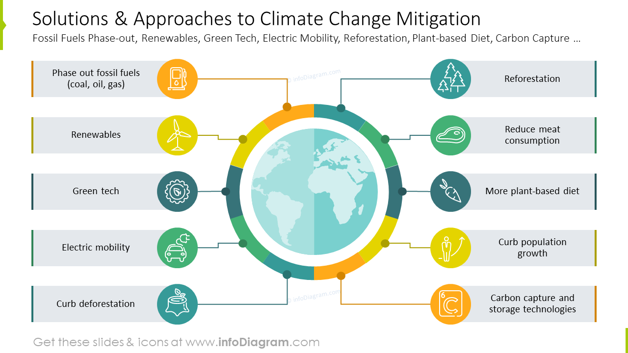 Solutions and approaches to climate change mitigation graphics