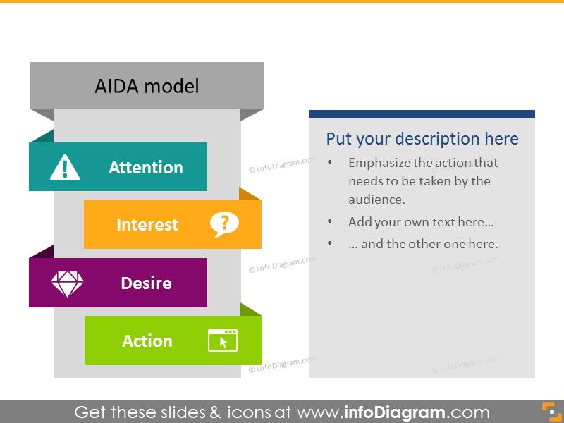 AIDA Model Column Diagram
