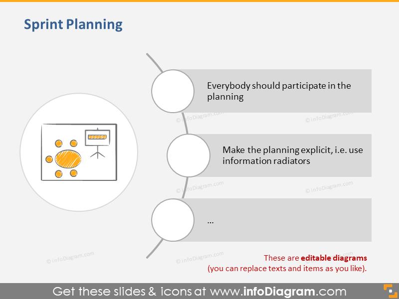 Sprint Planning Meeting Scrum