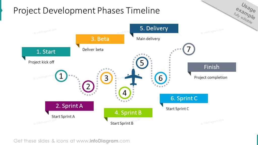 Seven project development phases shown with flat outline graphics