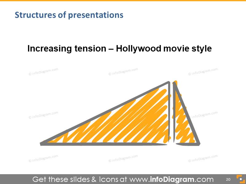 talk hollywood climax speech structure scribble schema diagram powerpoint slide