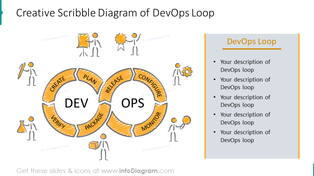 Creative Scribble DevOps Loop diagram