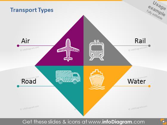 Air Road Rail Water transport ppt clipart diagram