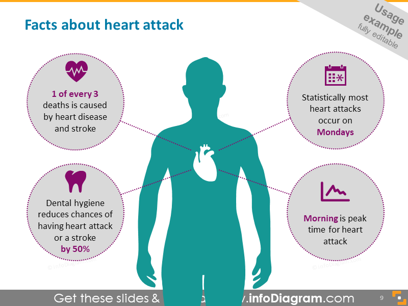 Heart attack facts