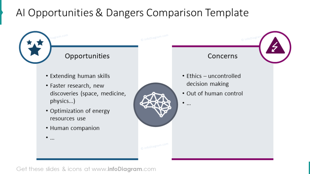 Artificial intelligence opportunities and dangers comparison slide