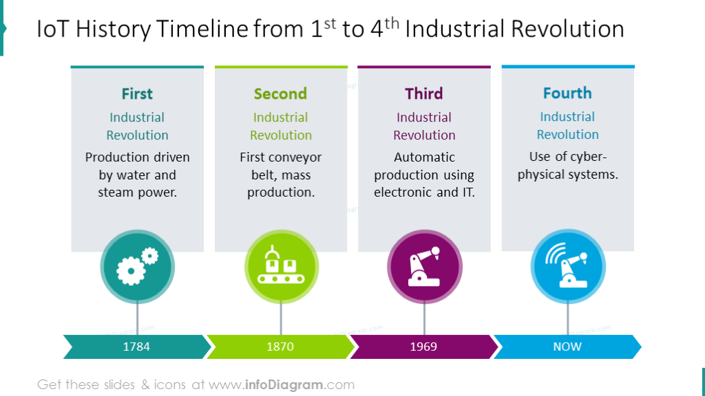 IoT history timeline shown with flat arrow and description for each stage