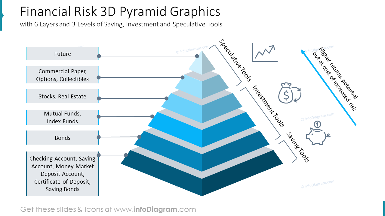 Financial Risk 3D Pyramid Graphics with 6 Layers and 3 Levels of Saving, Investment and Speculative Tools