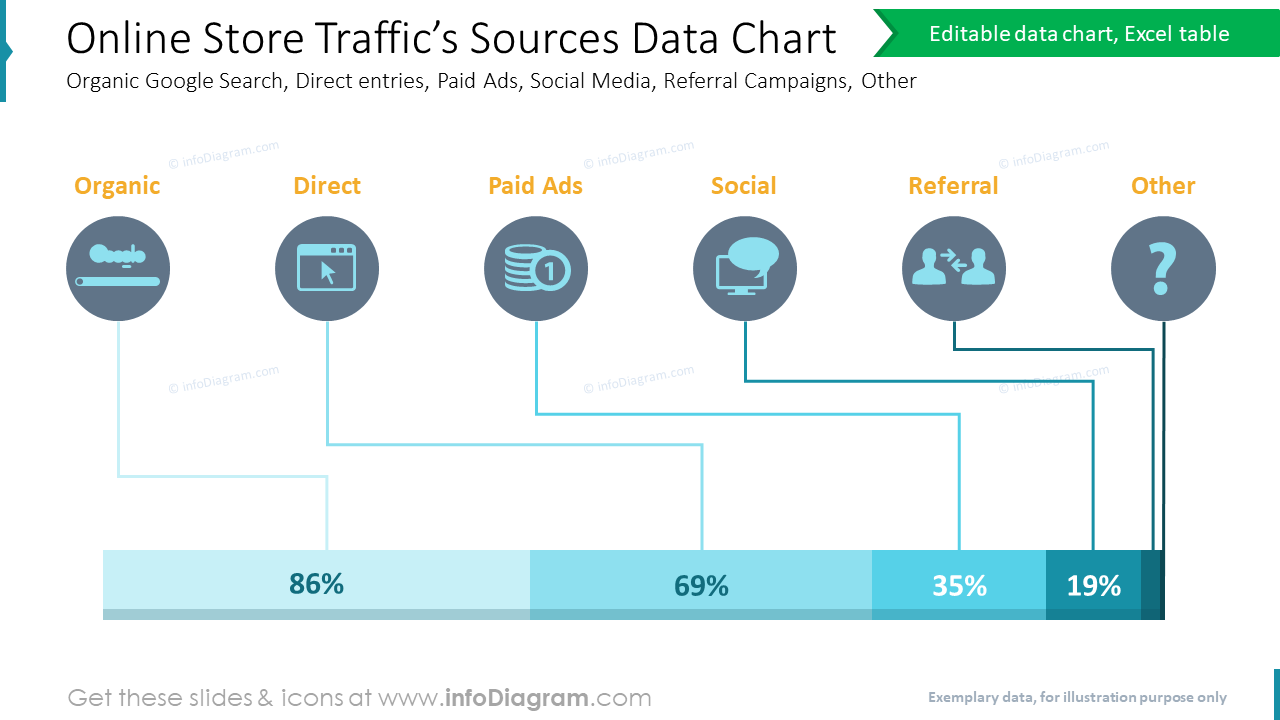 Online Store Traffic's Sources Data ChartOrganic Google Search, Direct entries, Paid Ads, Social Media, Referral Campaigns, Other