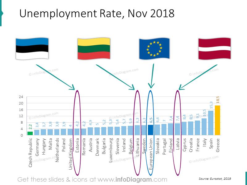 unemployment-estonia-latvia-lithuania-eu-ranking-slide