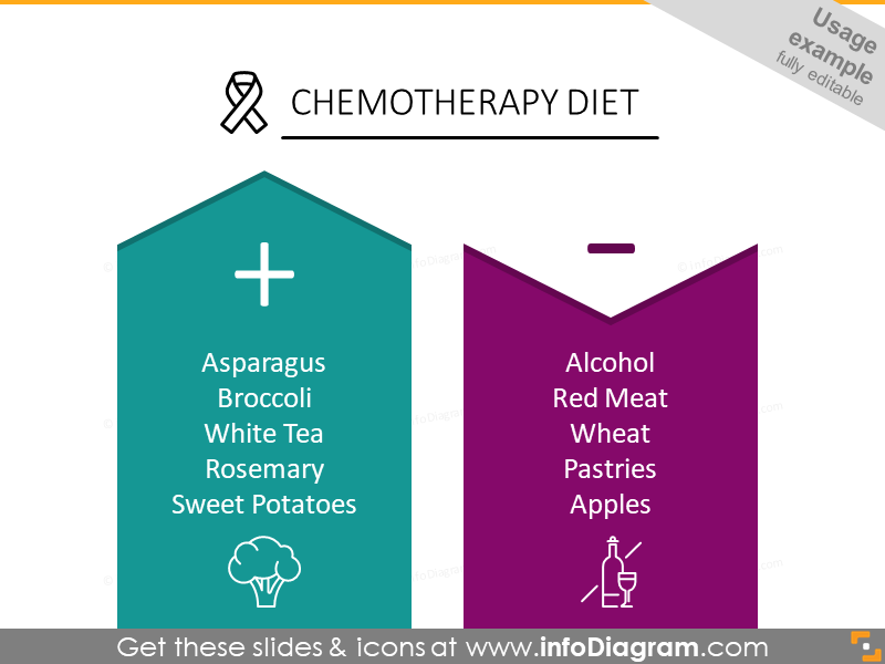Chemotherapy diet template