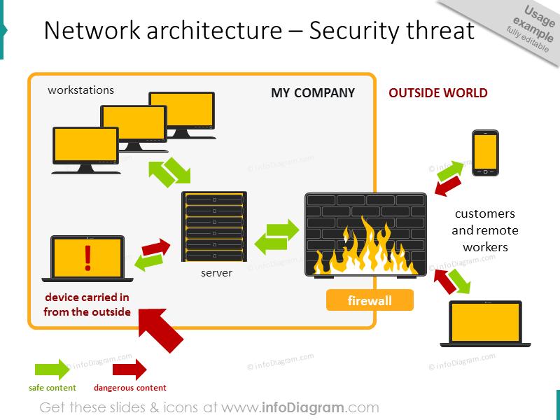 network architecture Security threat schema diagram powerpoint icon