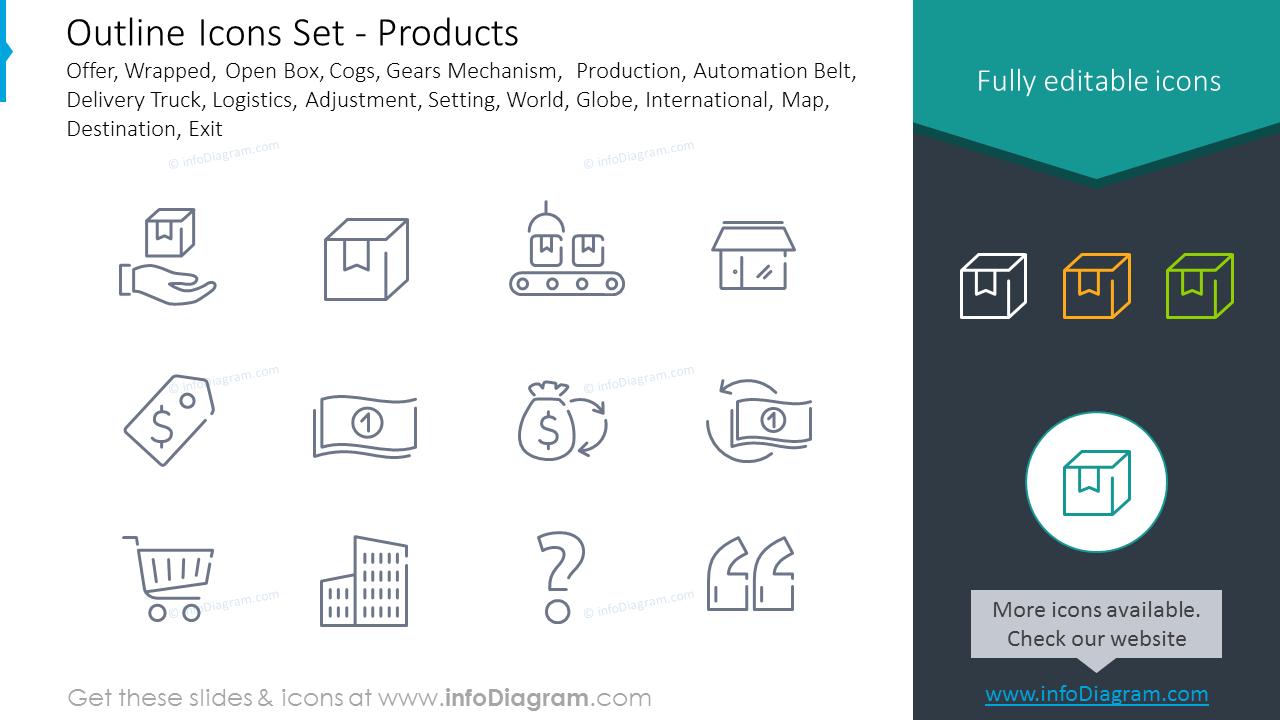 Icons Set: Wrapped, Cogs, Logistics, Adjustment, Setting, Destination