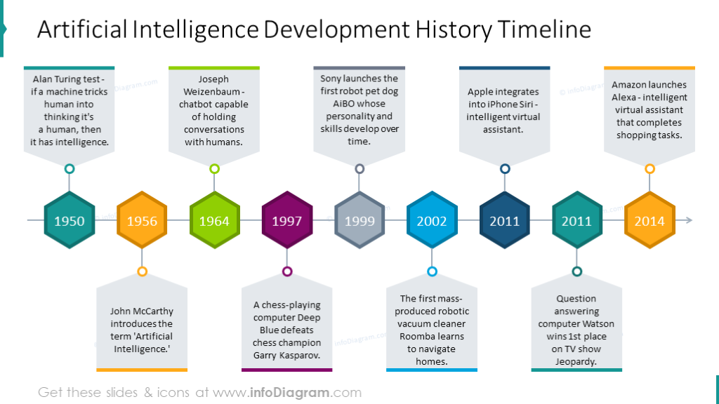 Artificial Intelligence development history shown with colorful timeline