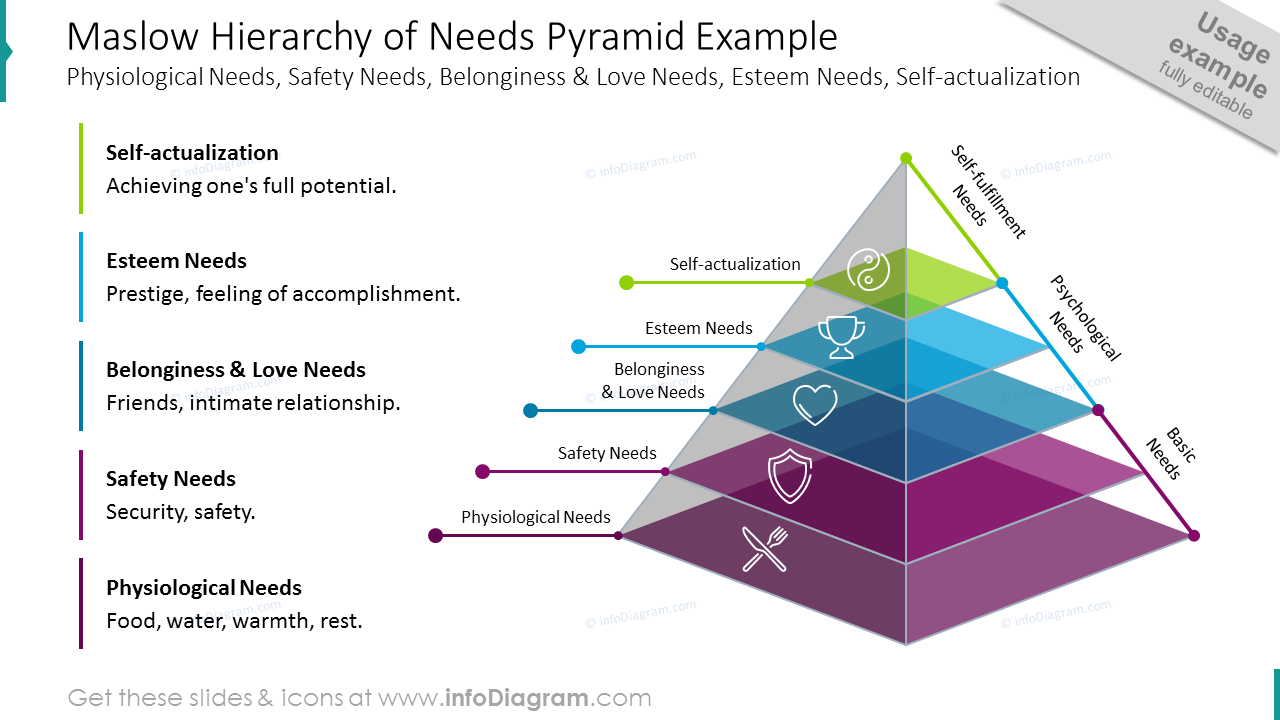 Maslow hierarchy of needs pyramid example