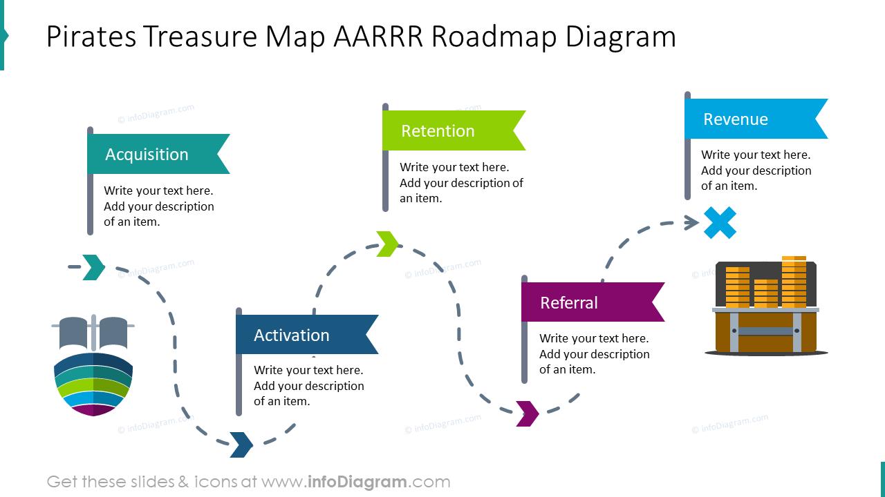 Pirates treasure map AARRR roadmap diagram