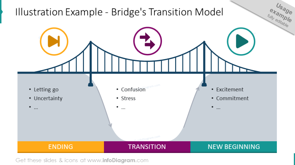 Bridge transition model with outline graphics and text placeholders