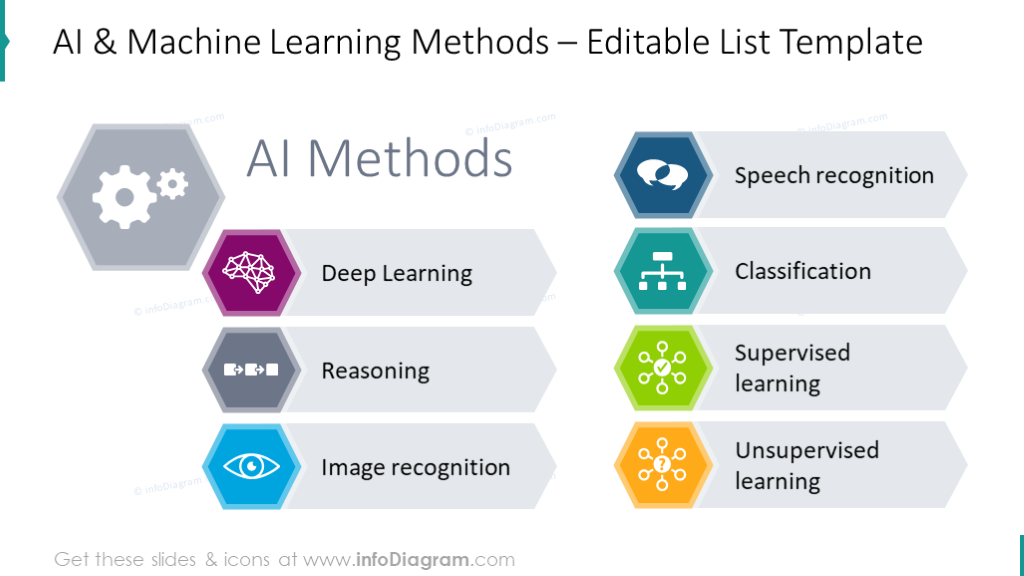 AI and machine learning methods shown with list diagram