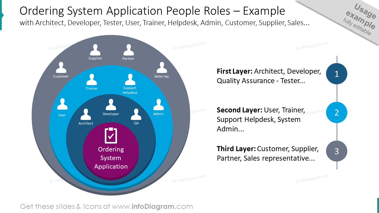 Ordering system application people roles template