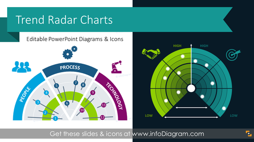 Business Trend Radar Charts for Market Analysis (PPT Template)
