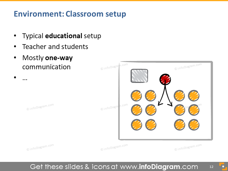 presentation classroom setup educational sketch room plan speaker talks