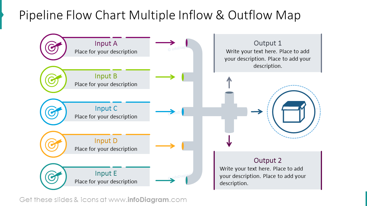 Inflow & outflow map illustrated as pipeline flowchart
