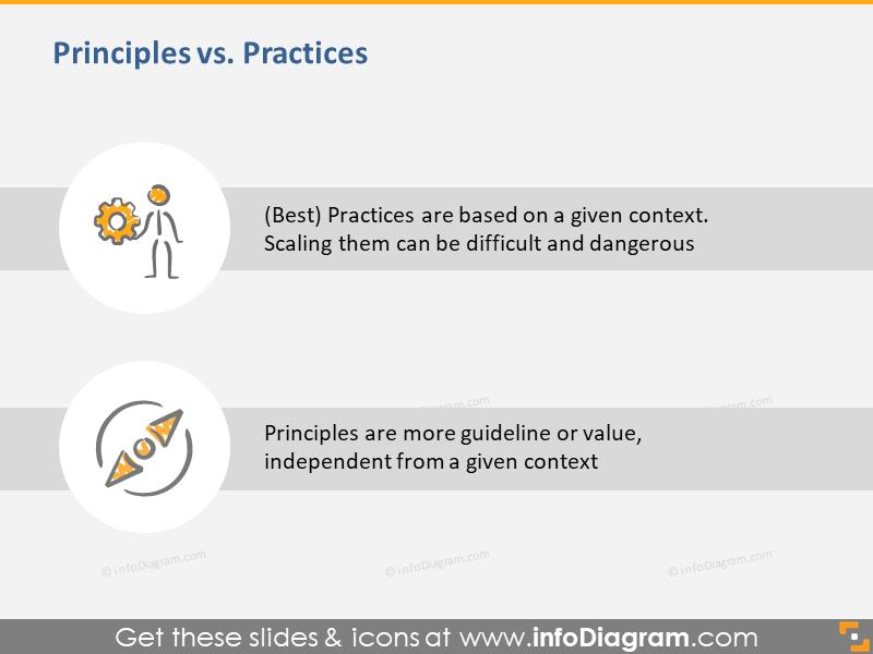 Agile Principles vs. Practices