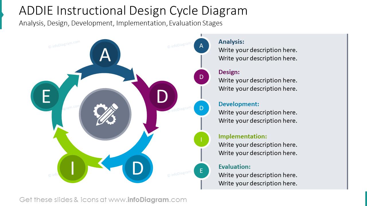 ADDIE instructional design cycle diagram