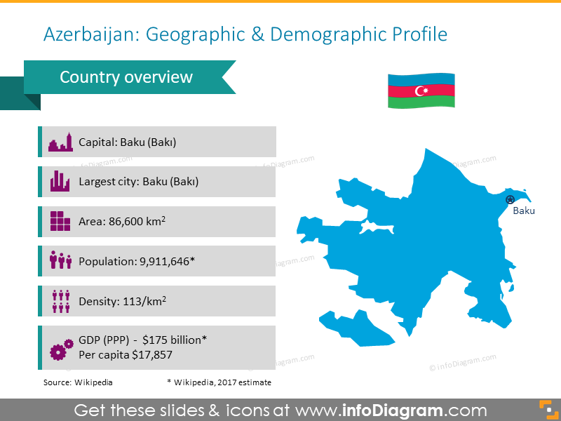 Azerbaijan Geographic and Demographic Profile