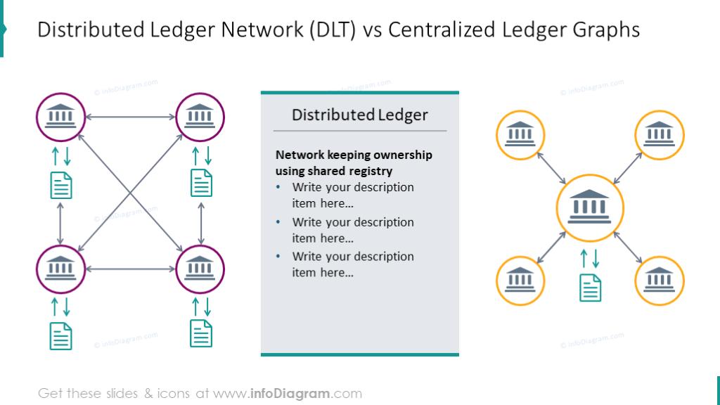Distributed ledger and centralized ledgernetworks comparison