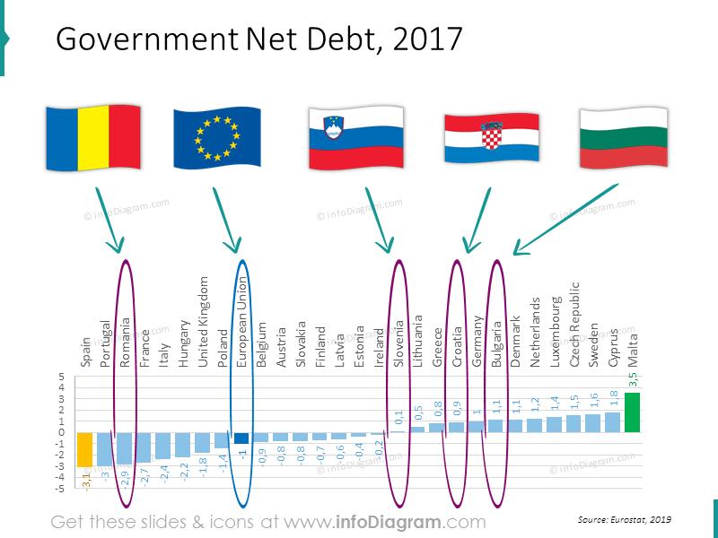 debt-chart-eu-romania-bulgaria-slovenia-ranking-powerpoint