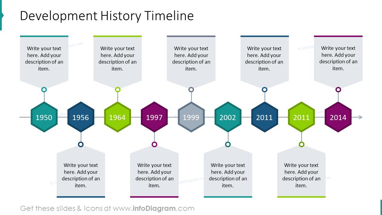 Development history timeline