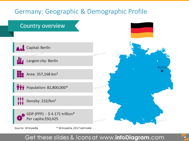 Germany geographic and demographic profile