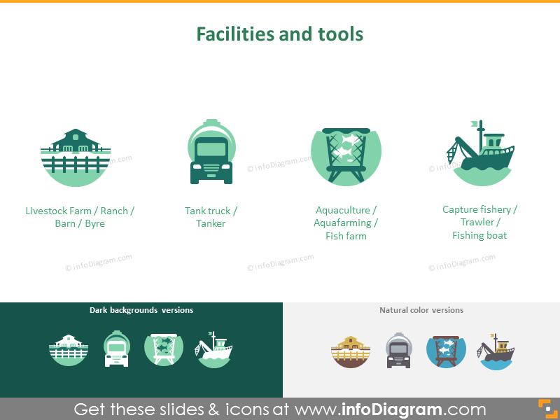 Animal husbandry and fishery: facilities and tools