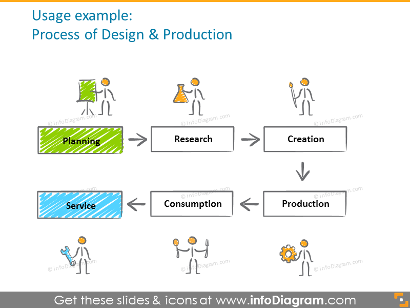 Design and production diagram illustrated with scribble symbols