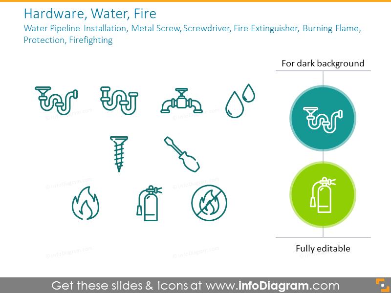 Hardware, Water, Fire