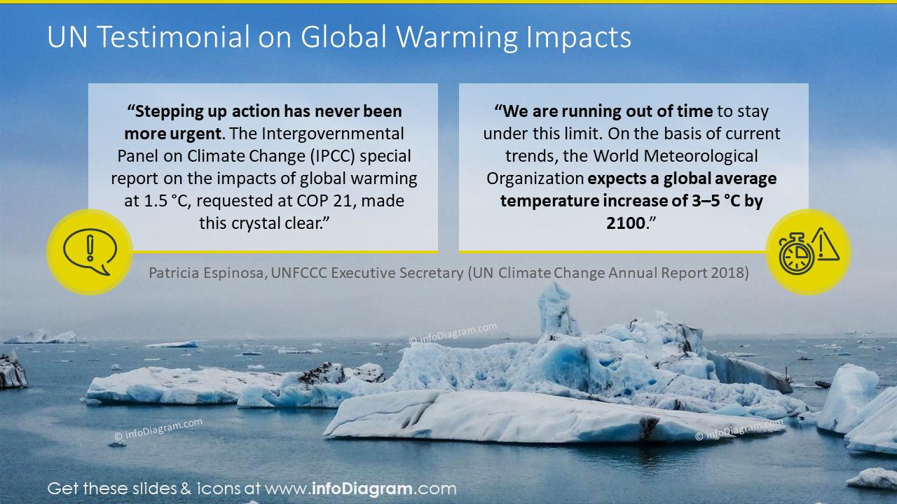 UN testimonial on Global Warming impacts slide