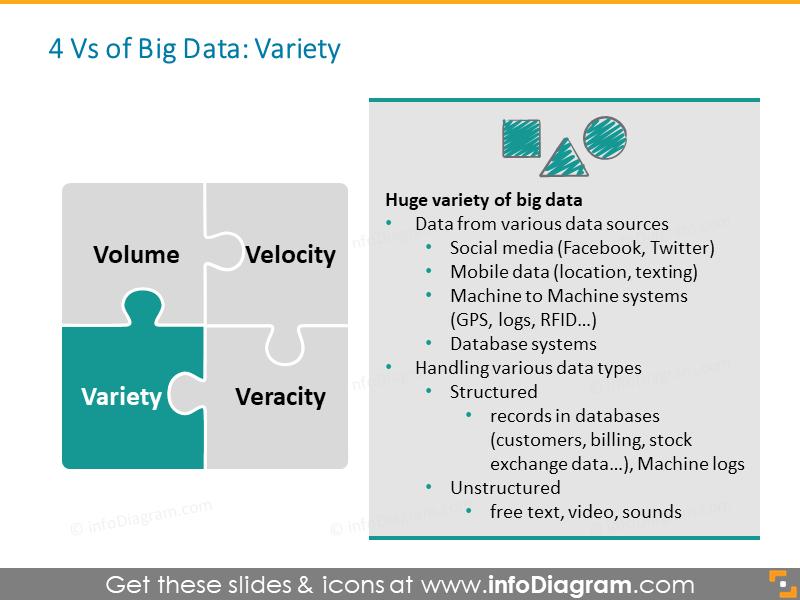 Big Data Variety social m2m mobile