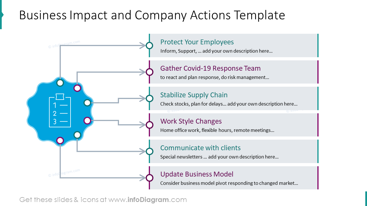 Business impact and company actions template