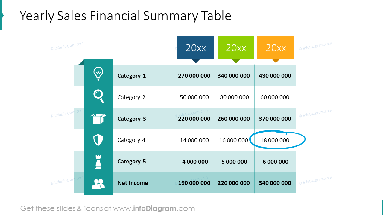 Yearly sales financial summary table