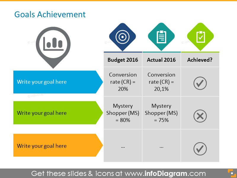 Retail Goals Achievement comparison powerpoint table