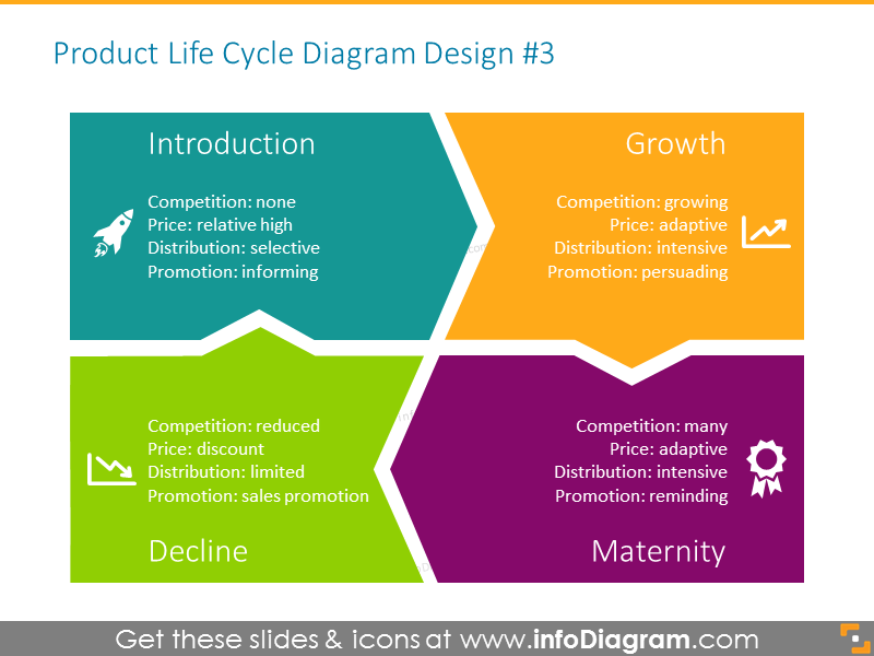 Business life cycle stages, illustrated with icons