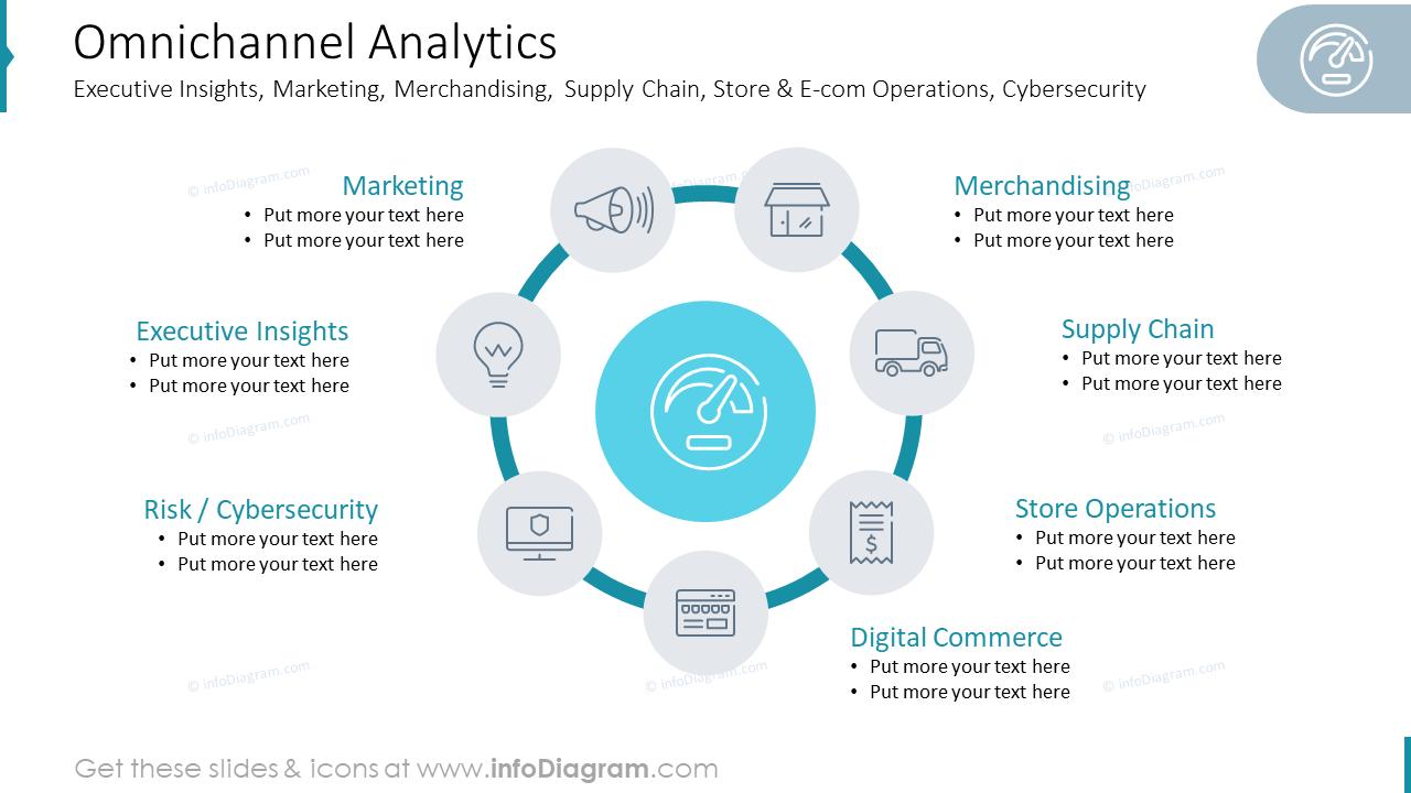 Omnichannel AnalyticsExecutive Insights, Marketing, Merchandising,